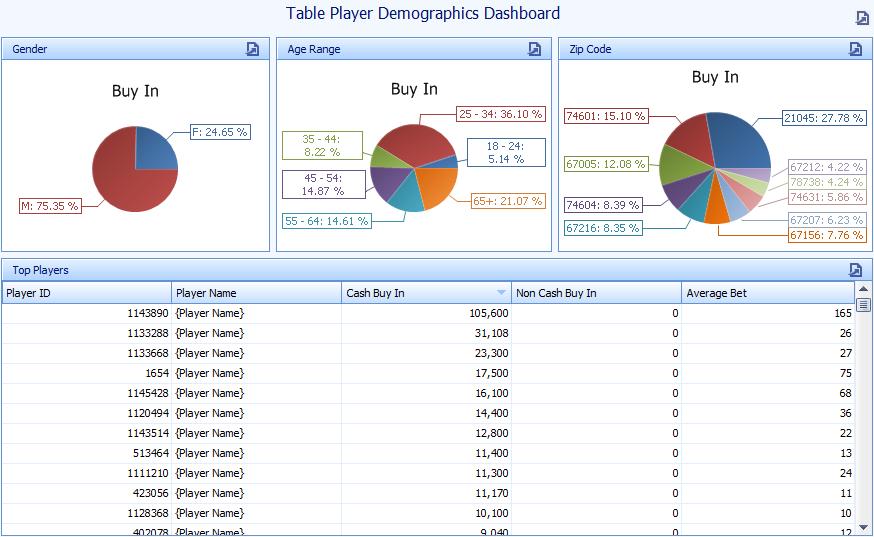 Gambling accounting